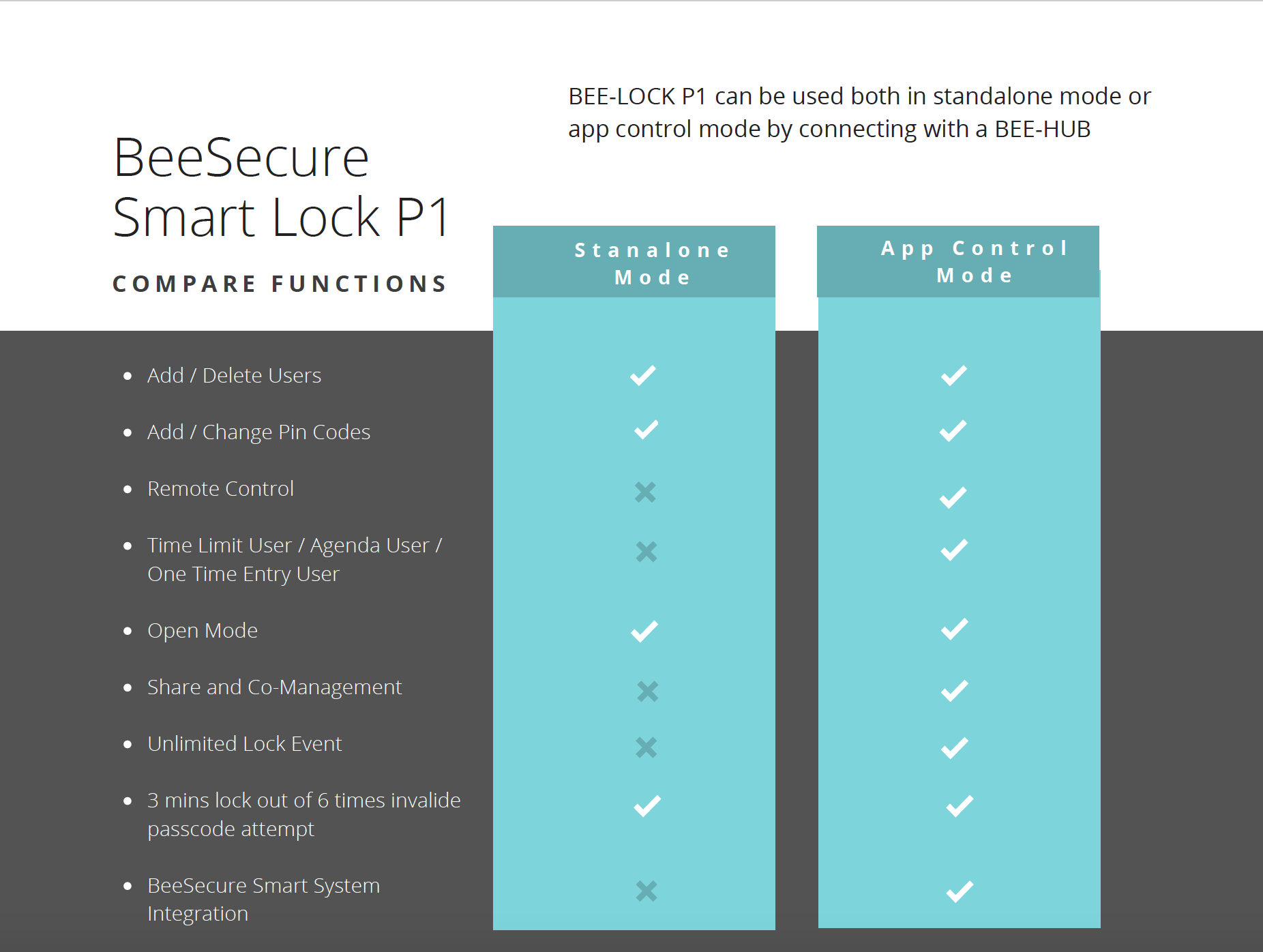 BeeSecure smart lock P1, comparison of standalone mode and App control mode